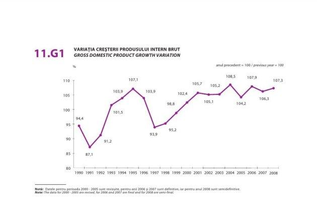 Evolutie PIB