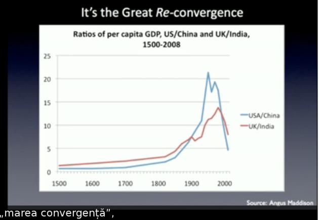 Marea convergenta